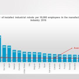 La densidad de robots industriales aumenta a nivel mundial