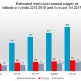 Se estima que, entre 2017 y 2020, se instalarán más de 1,7 millones de nuevos robots industriales en fábricas de todo el mundo
