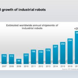 Las ventas mundiales de robots industriales aumentan un 29% en 2017