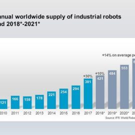 Las ventas mundiales de robots industriales aumentan un 30% en 2017
