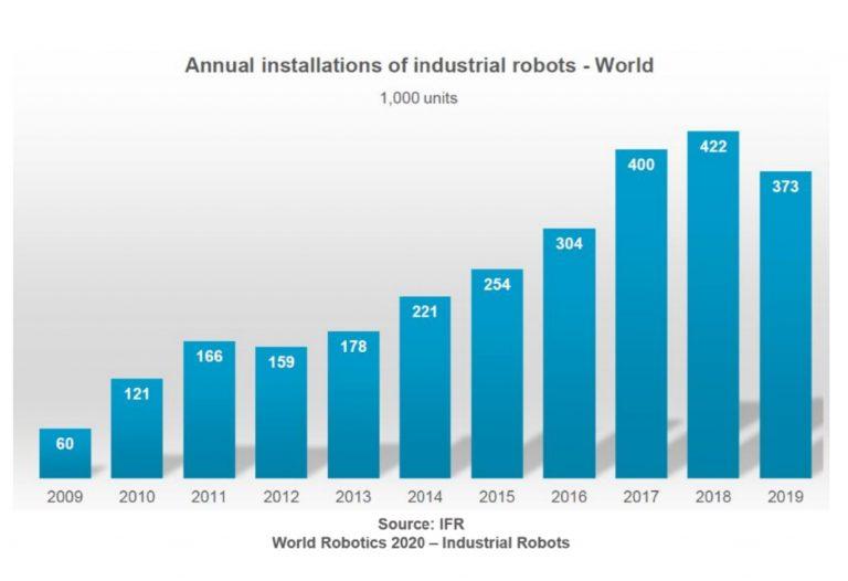 Instalaciones Robots