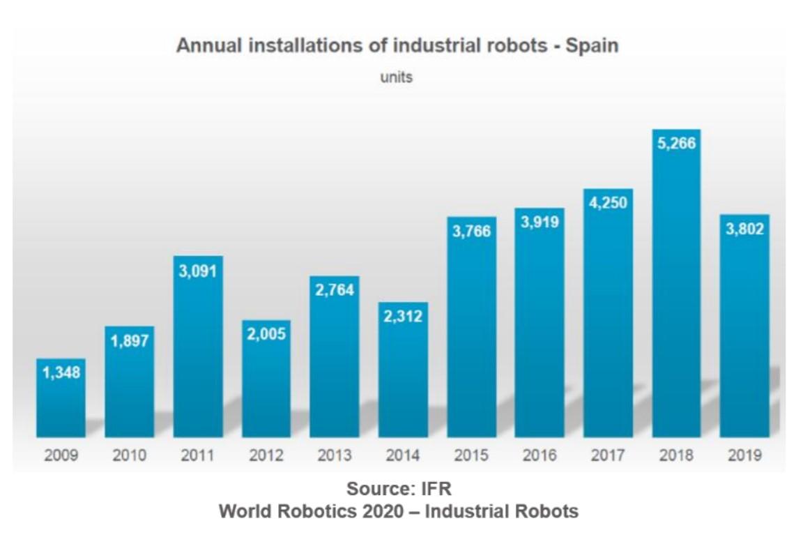 Instalaciones Robots España